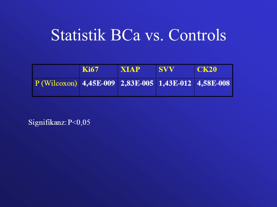 Statistik BCa vs. Controls