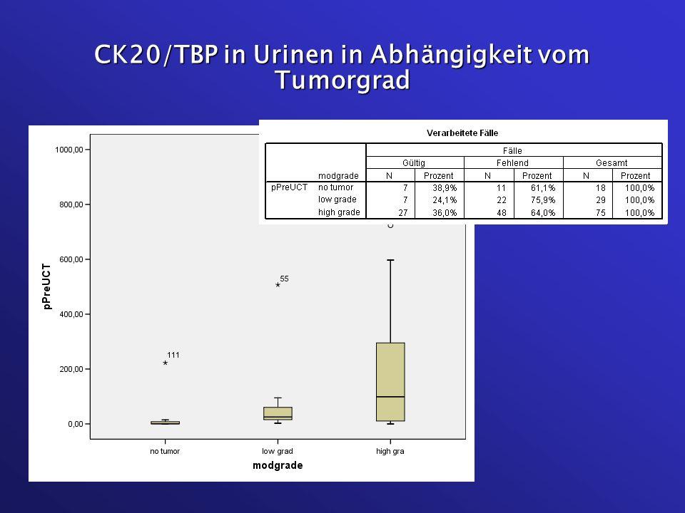 CK20/TBP in Urinen in Abhängigkeit vom Tumorgrad
