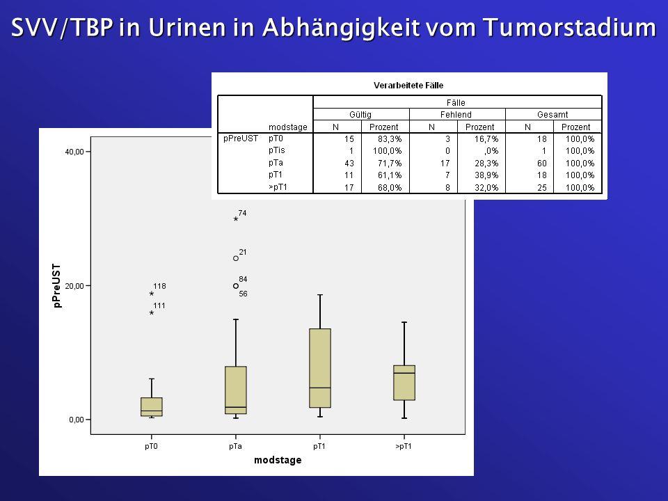 SVV/TBP in Urinen in Abhängigkeit vom Tumorstadium