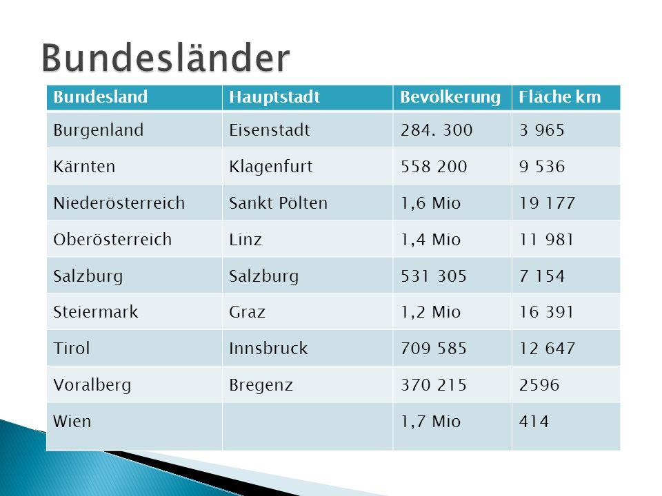 Bundesländer Bundesland Hauptstadt Bevölkerung Fläche km Burgenland