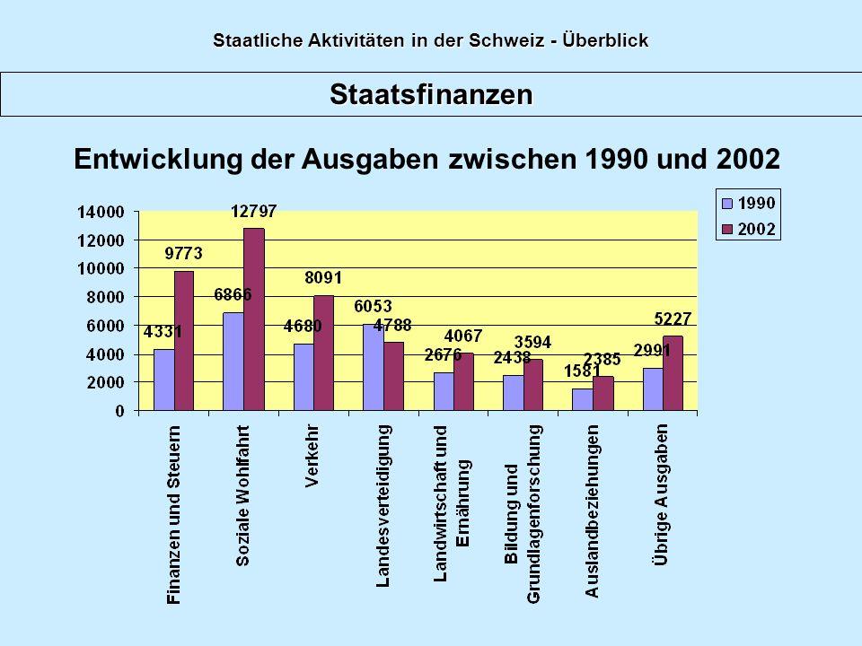 Staatliche Aktivitäten in der Schweiz - Überblick