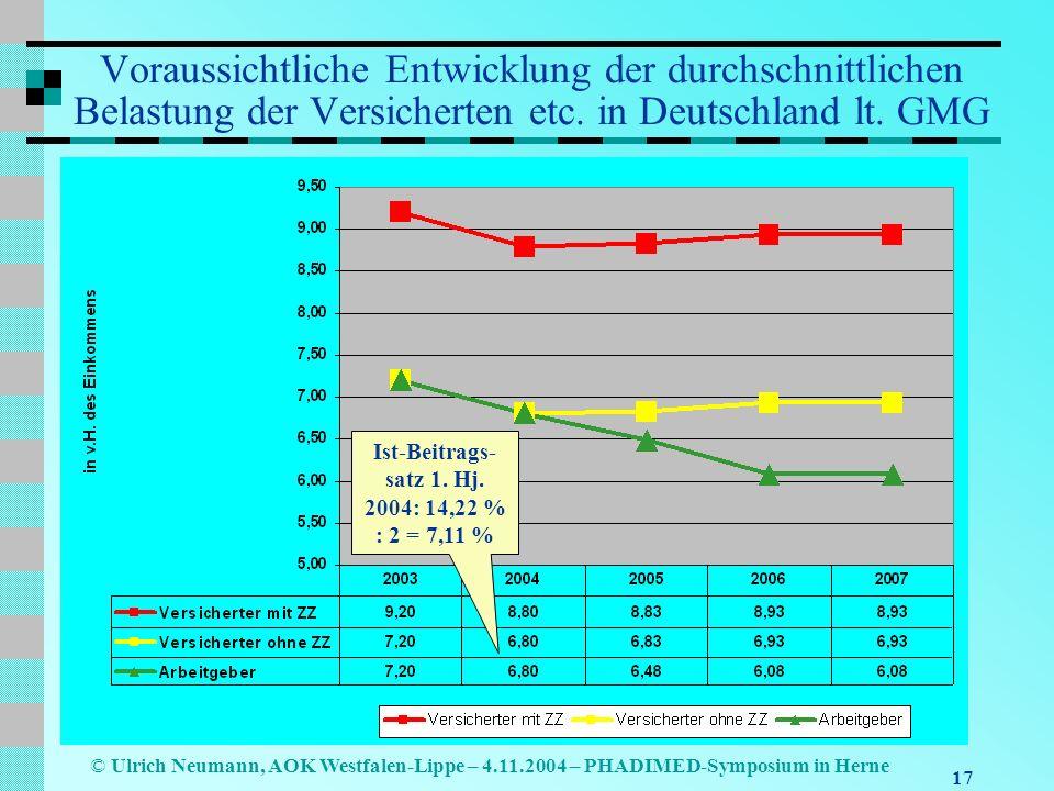 Ist-Beitrags-satz 1. Hj. 2004: 14,22 % : 2 = 7,11 %