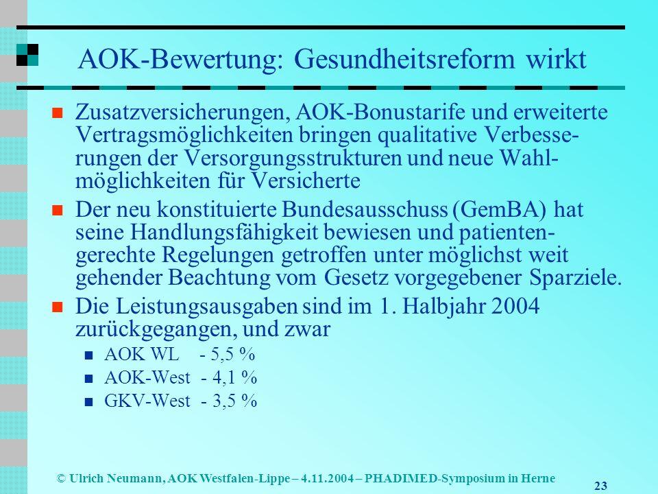AOK-Bewertung: Gesundheitsreform wirkt