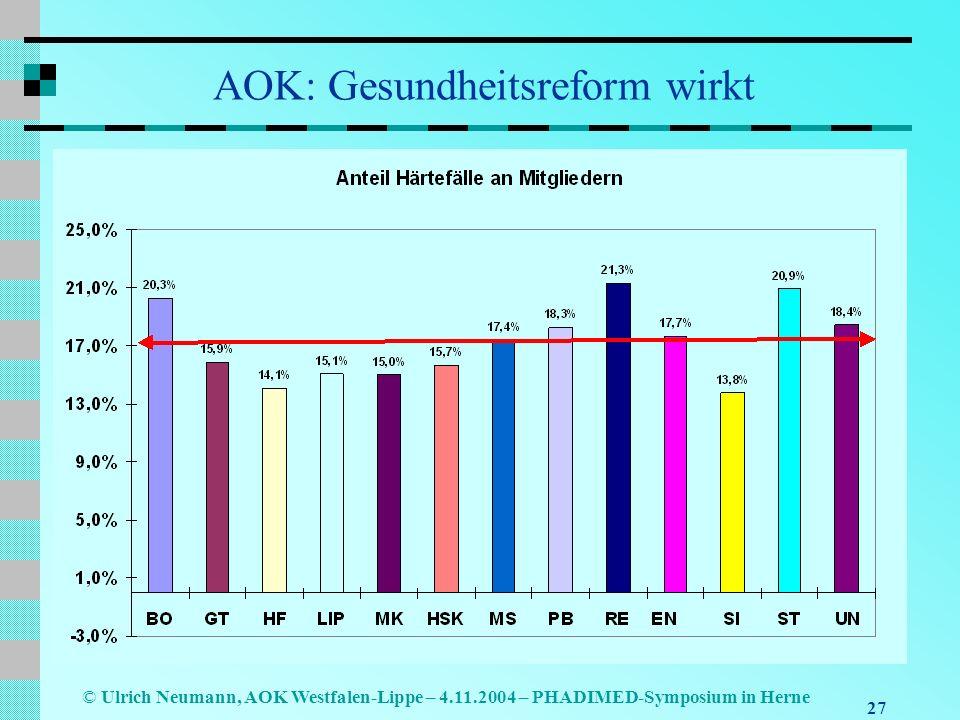 AOK: Gesundheitsreform wirkt