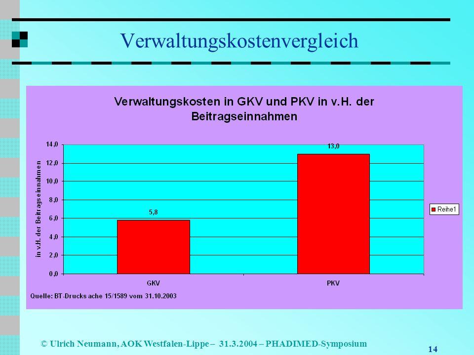 Verwaltungskostenvergleich