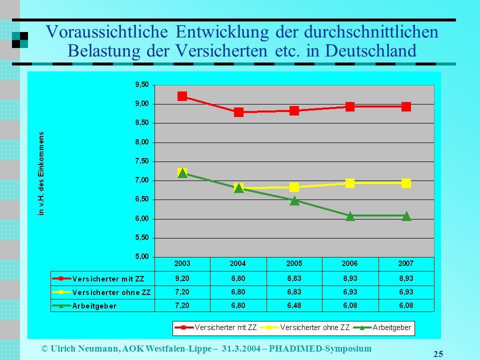 Voraussichtliche Entwicklung der durchschnittlichen Belastung der Versicherten etc. in Deutschland