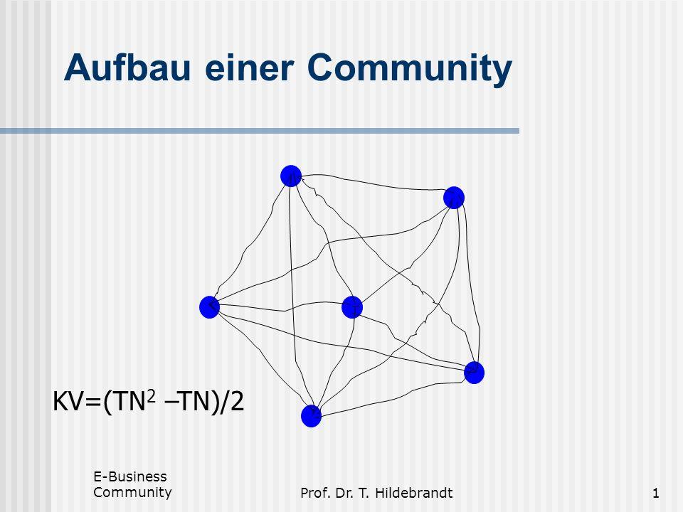 Aufbau einer Community