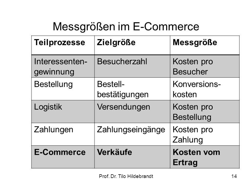 Messgrößen im E-Commerce