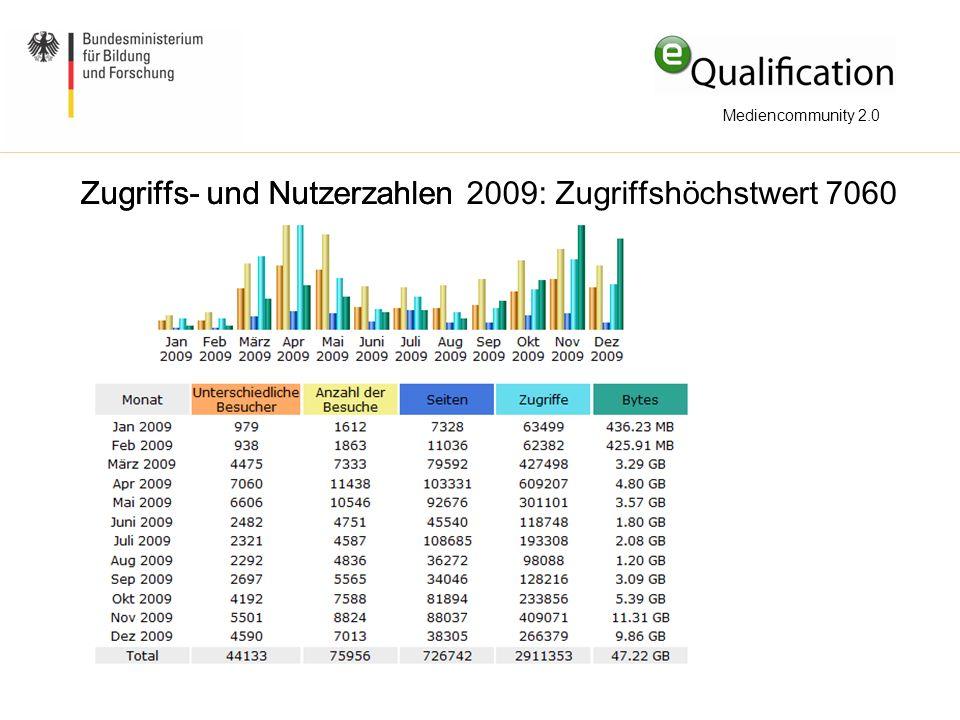 Zugriffs- und Nutzerzahlen 2009: Zugriffshöchstwert 7060