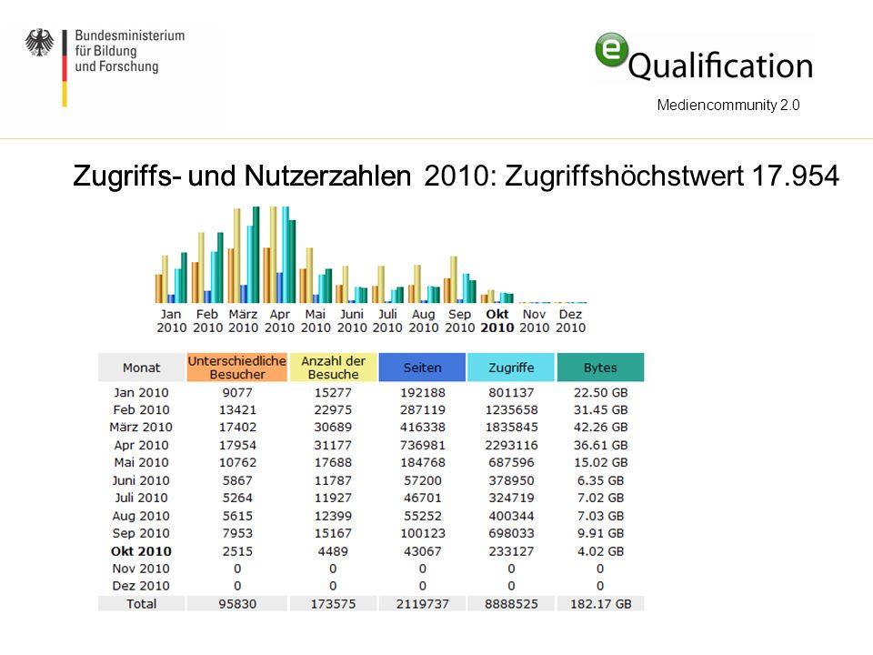Zugriffs- und Nutzerzahlen 2010: Zugriffshöchstwert 17.954
