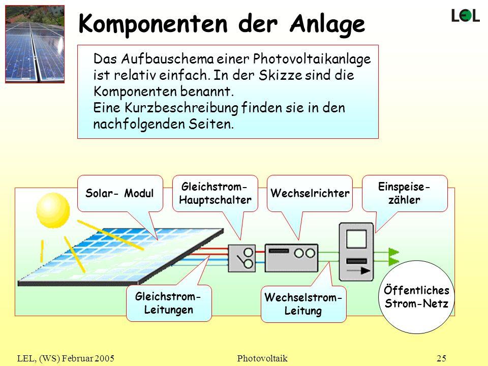 Komponenten der Anlage