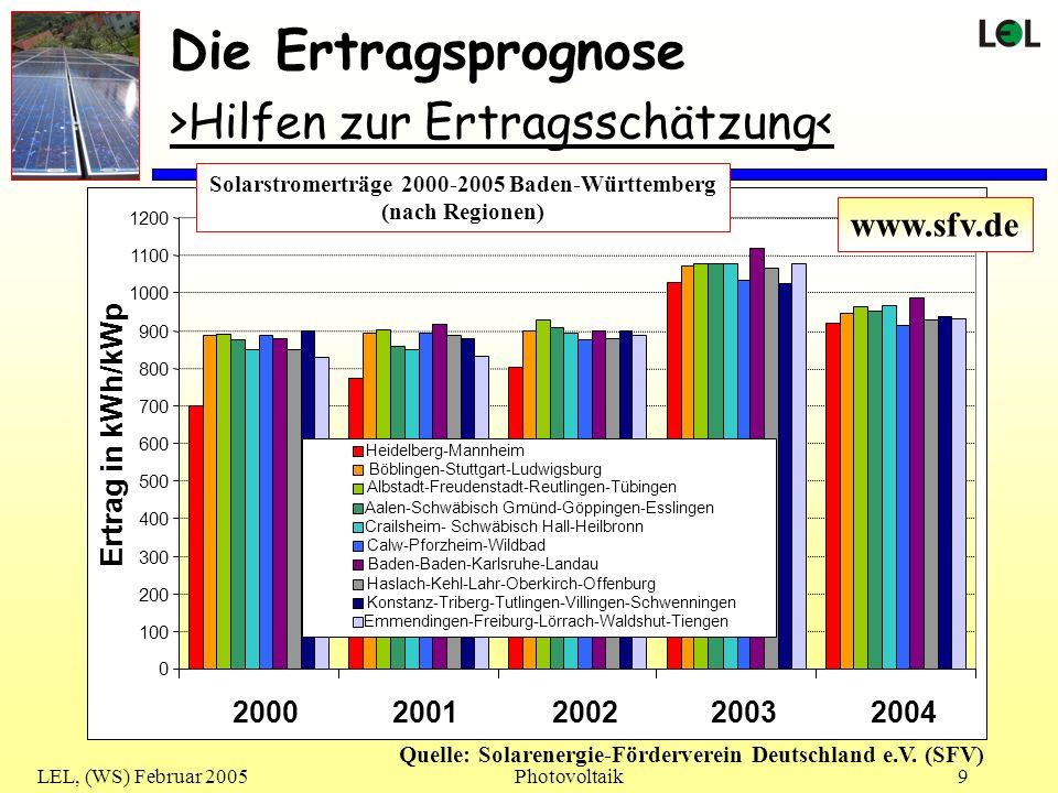 Die Ertragsprognose >Hilfen zur Ertragsschätzung< www.sfv.de