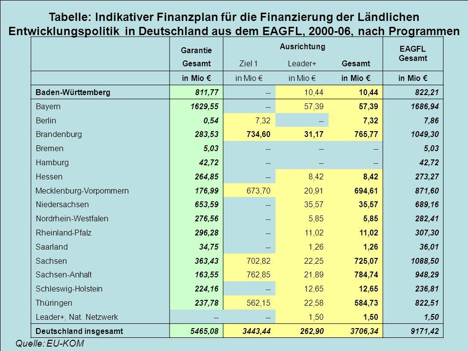 Tabelle: Indikativer Finanzplan für die Finanzierung der Ländlichen Entwicklungspolitik in Deutschland aus dem EAGFL, 2000-06, nach Programmen