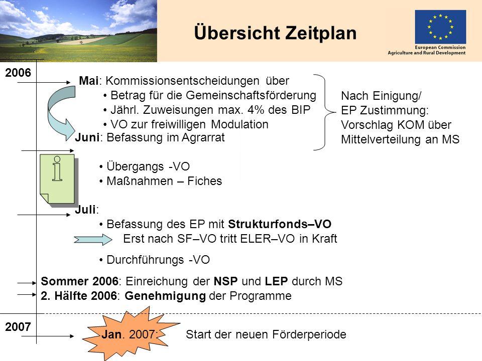 Übersicht Zeitplan 2006 Mai: Kommissionsentscheidungen über