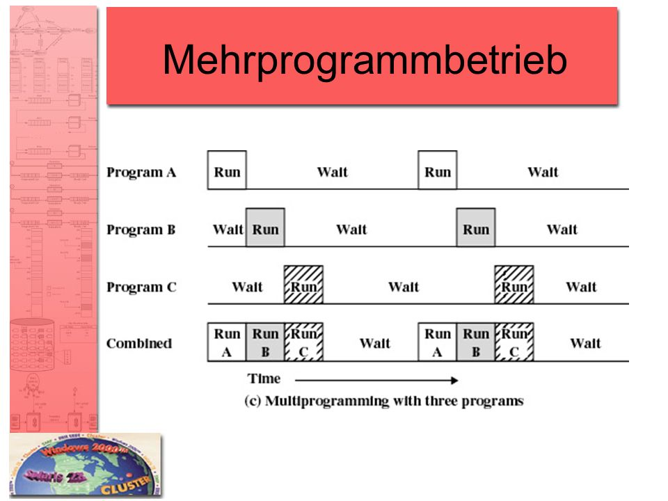 Mehrprogrammbetrieb