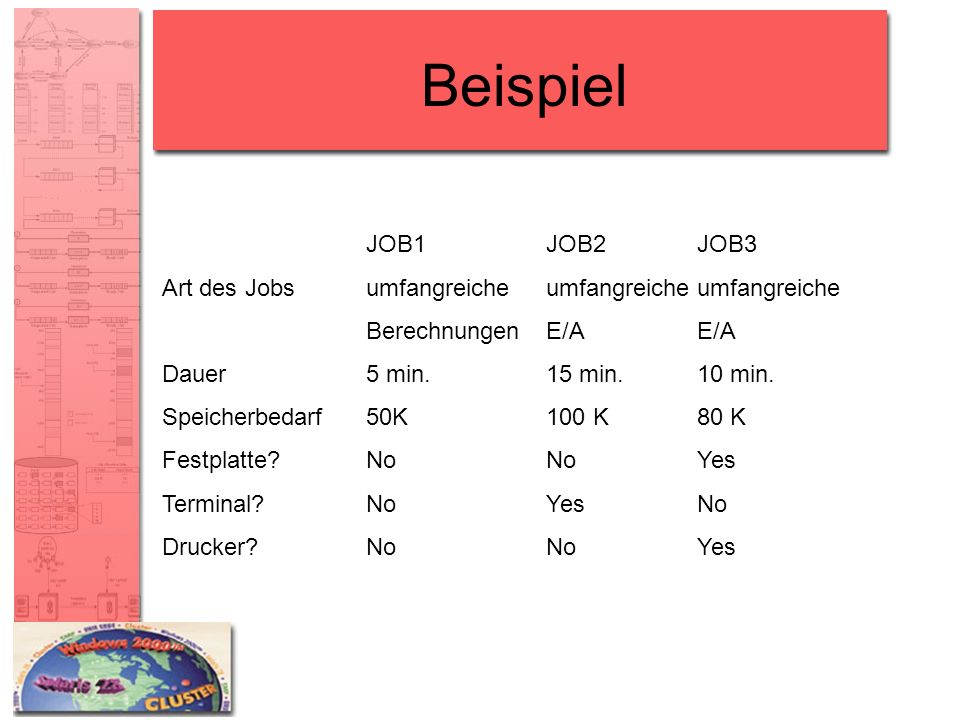 Beispiel JOB1 JOB2 JOB3. Art des Jobs umfangreiche umfangreiche umfangreiche. Berechnungen E/A E/A.