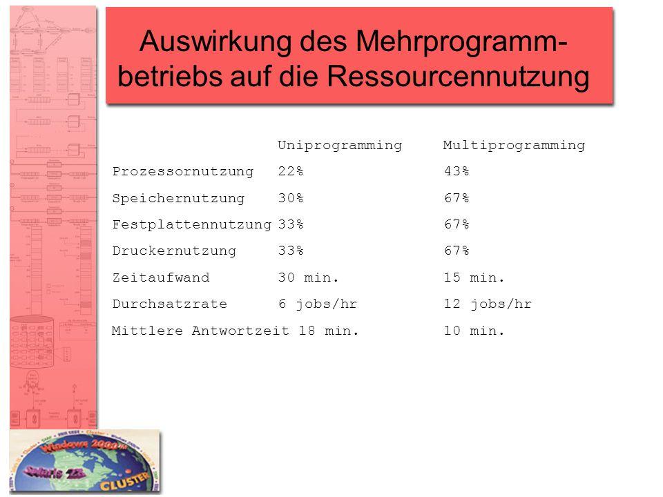 Auswirkung des Mehrprogramm-betriebs auf die Ressourcennutzung