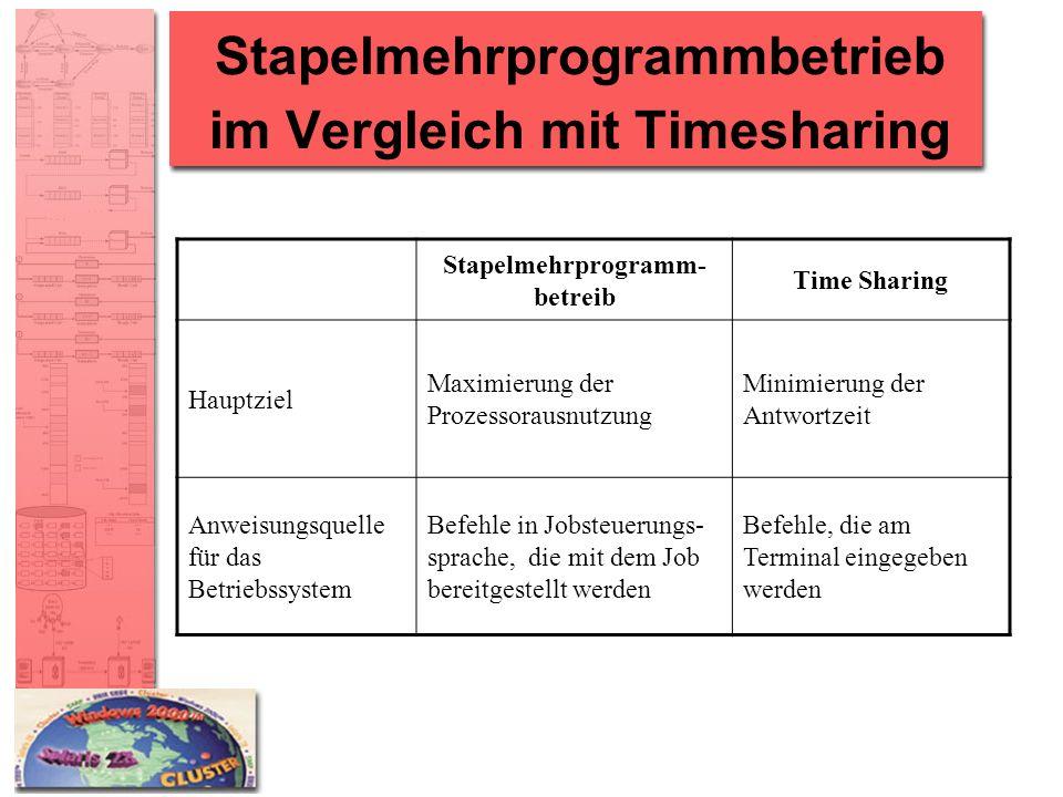 Stapelmehrprogrammbetrieb im Vergleich mit Timesharing