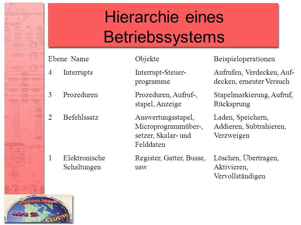Hierarchie eines Betriebssystems