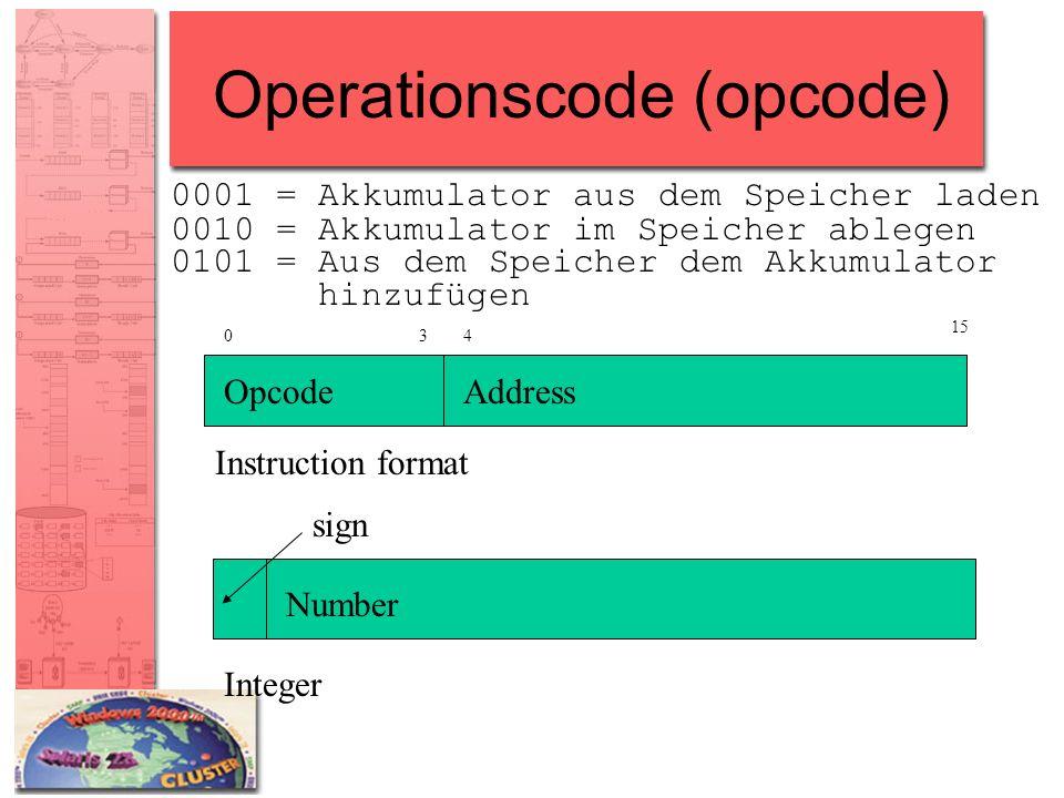 Operationscode (opcode)