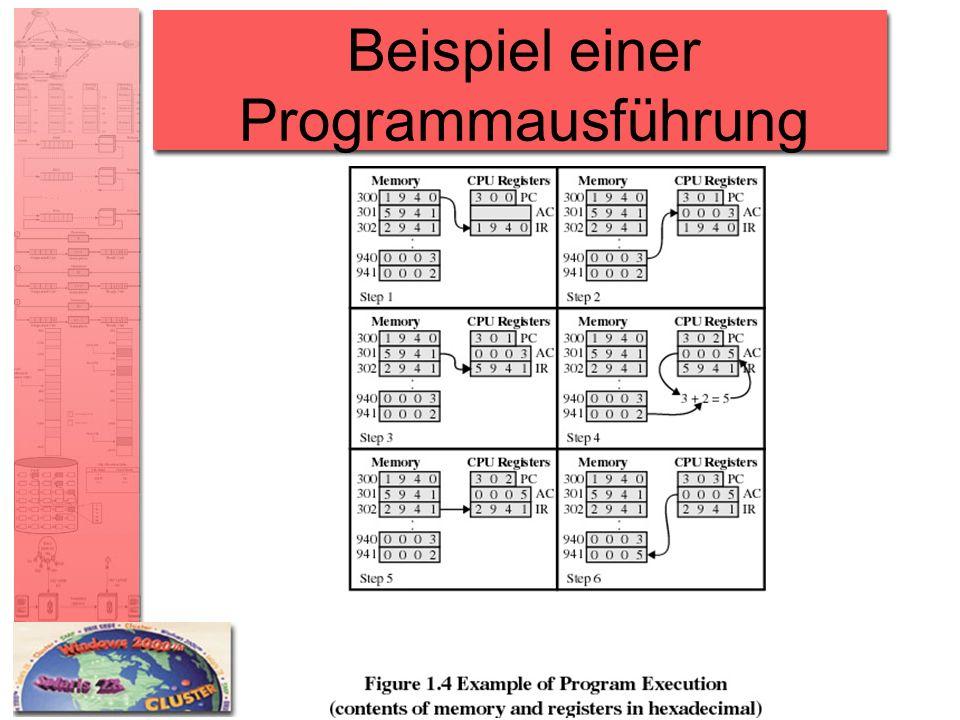 Beispiel einer Programmausführung