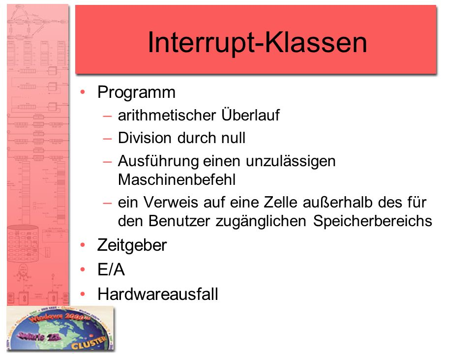 Interrupt-Klassen Programm Zeitgeber E/A Hardwareausfall
