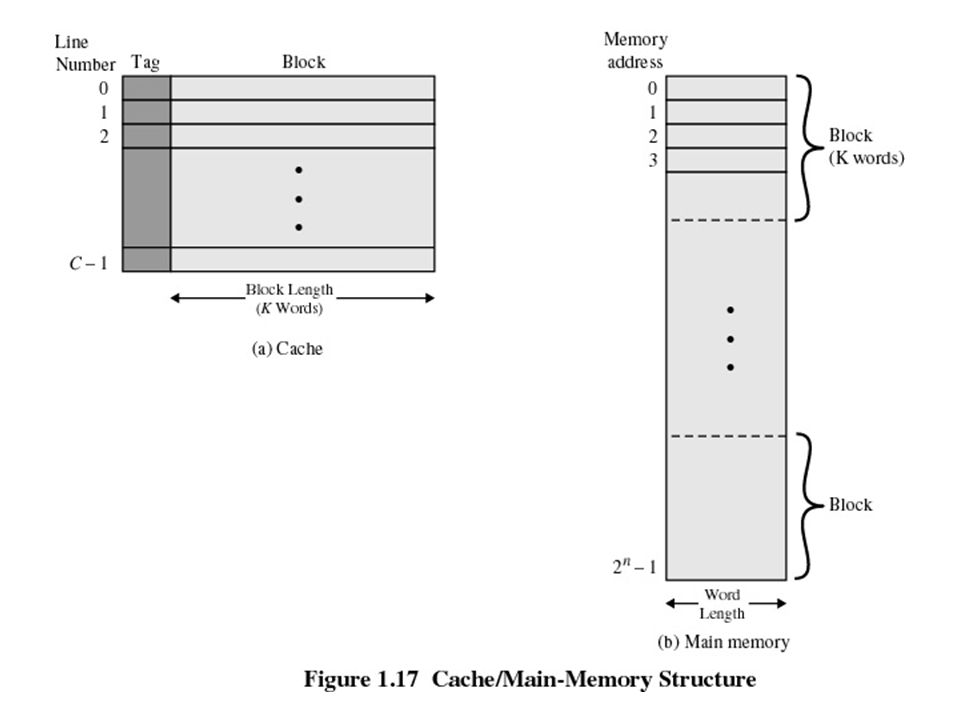Cache/Main Memory System