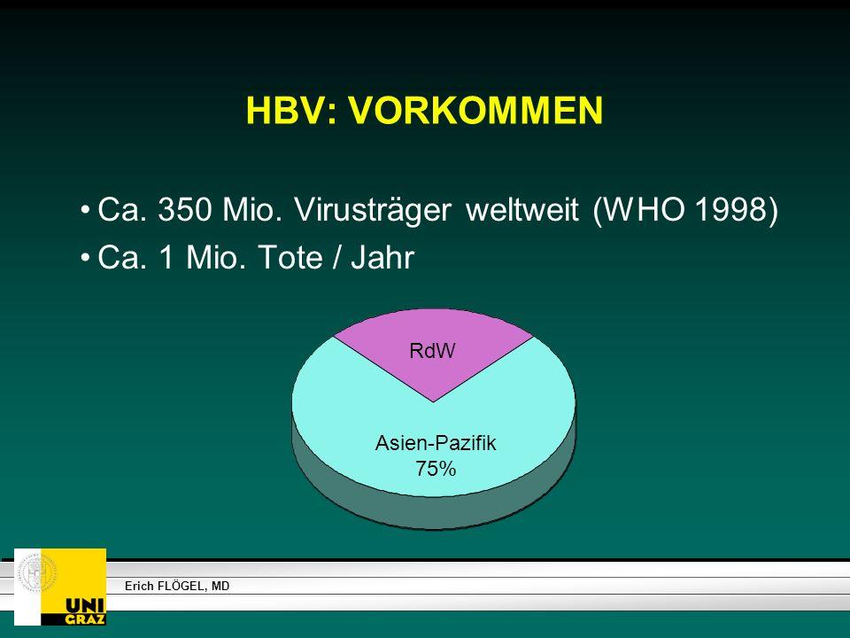 HBV: VORKOMMEN Ca. 350 Mio. Virusträger weltweit (WHO 1998)