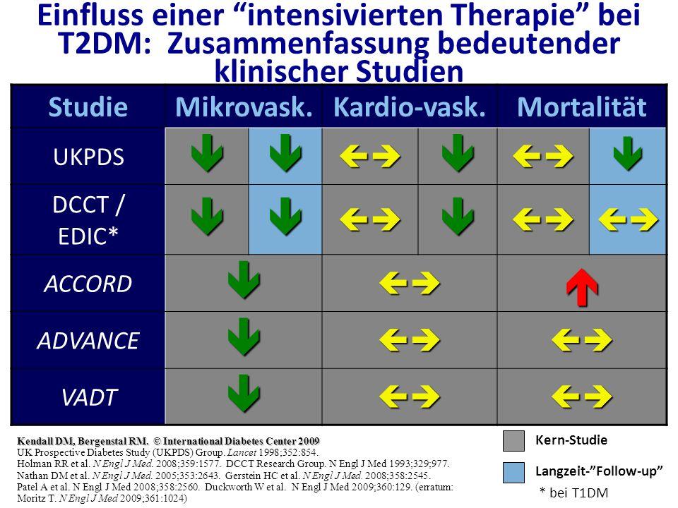 Einfluss einer intensivierten Therapie bei T2DM: Zusammenfassung bedeutender klinischer Studien