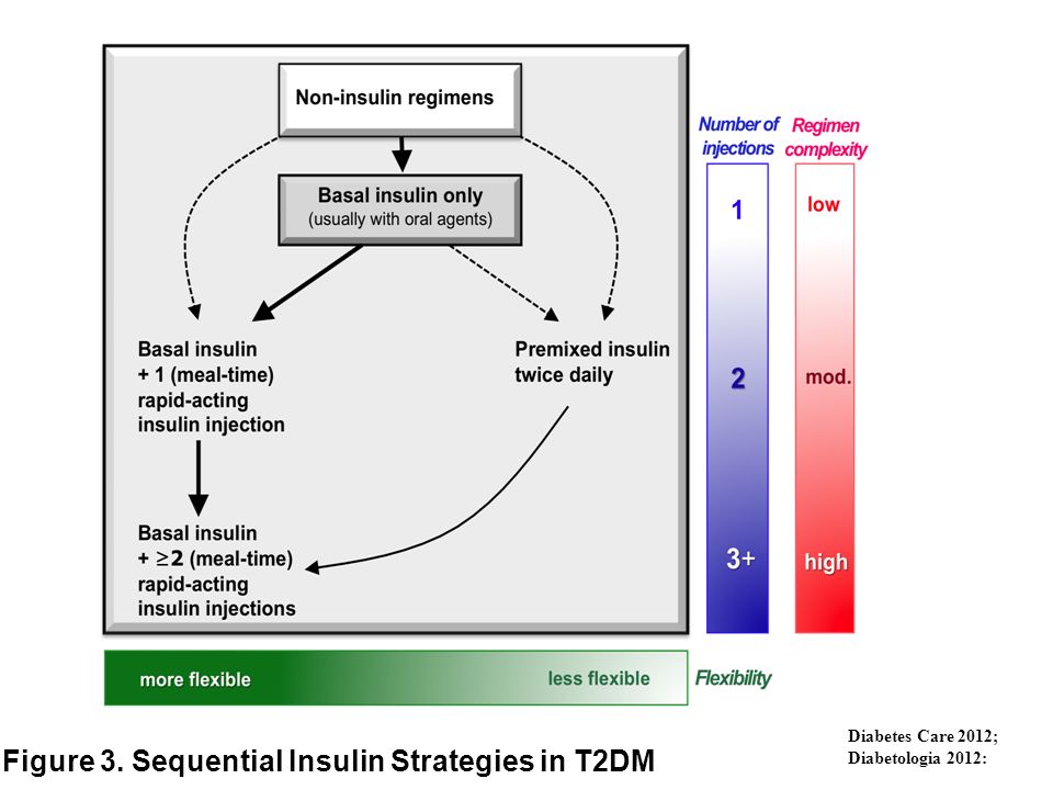 Figure 3. Sequential Insulin Strategies in T2DM