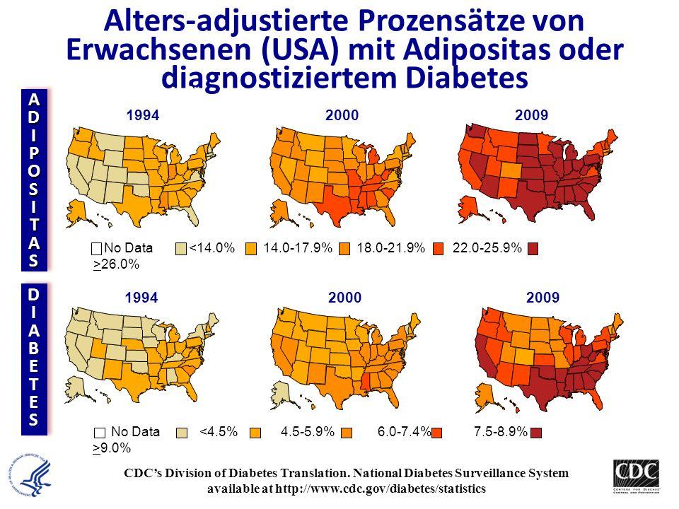 Alters-adjustierte Prozensätze von Erwachsenen (USA) mit Adipositas oder diagnostiziertem Diabetes