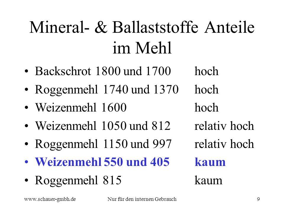 Mineral- & Ballaststoffe Anteile im Mehl