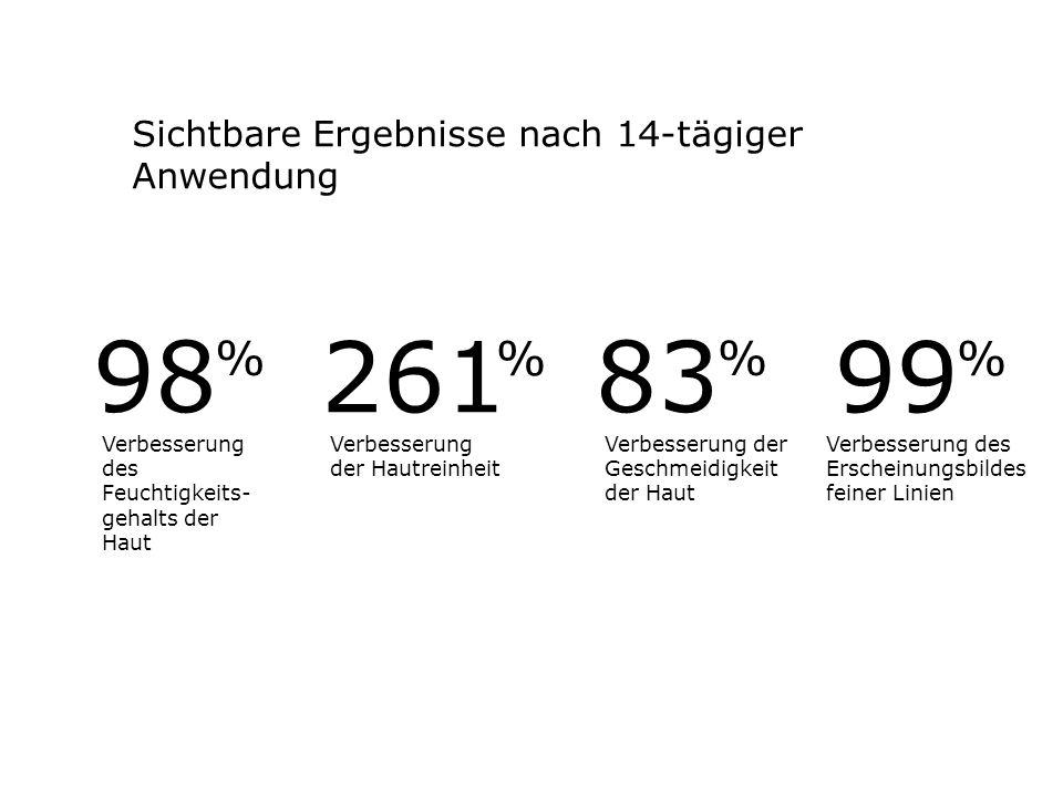 98 261 83 99 % % % % Sichtbare Ergebnisse nach 14-tägiger Anwendung