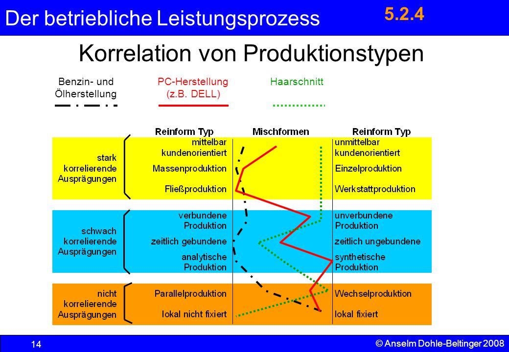 Korrelation von Produktionstypen