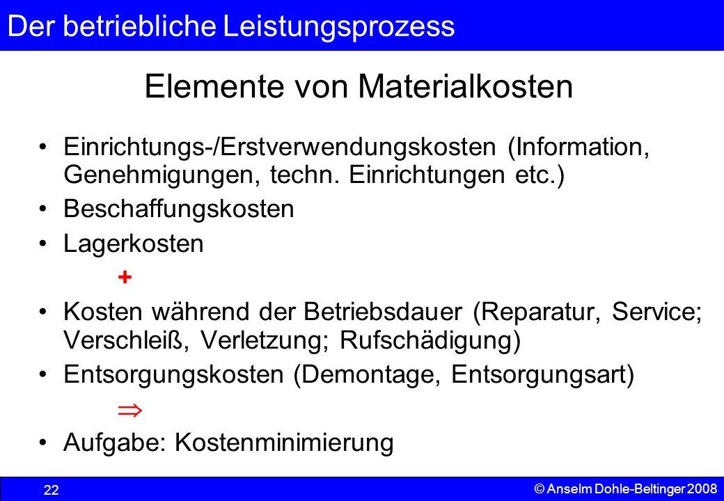 Elemente von Materialkosten
