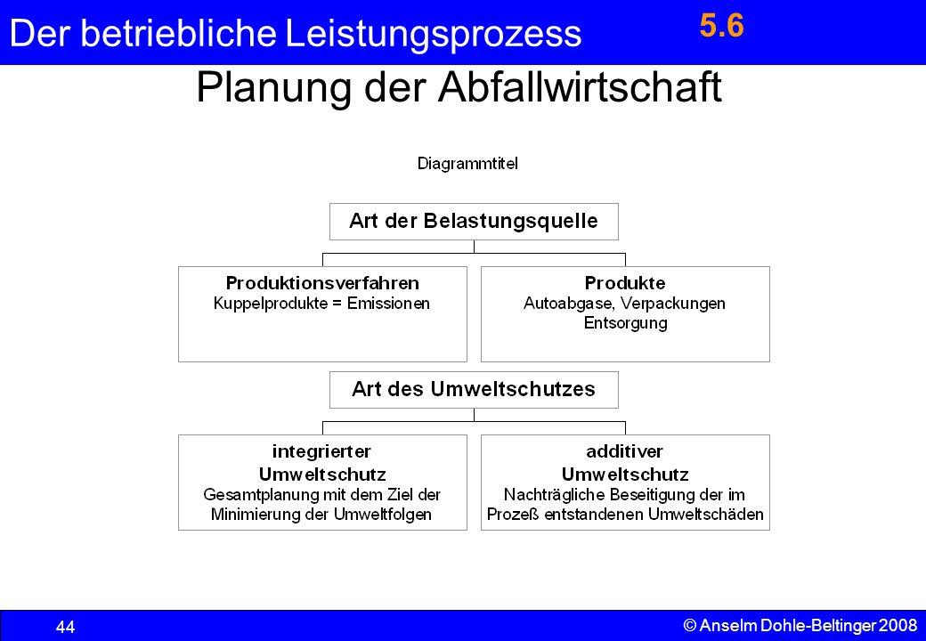 Planung der Abfallwirtschaft