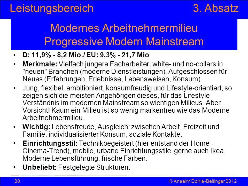 Modernes Arbeitnehmermilieu Progressive Modern Mainstream