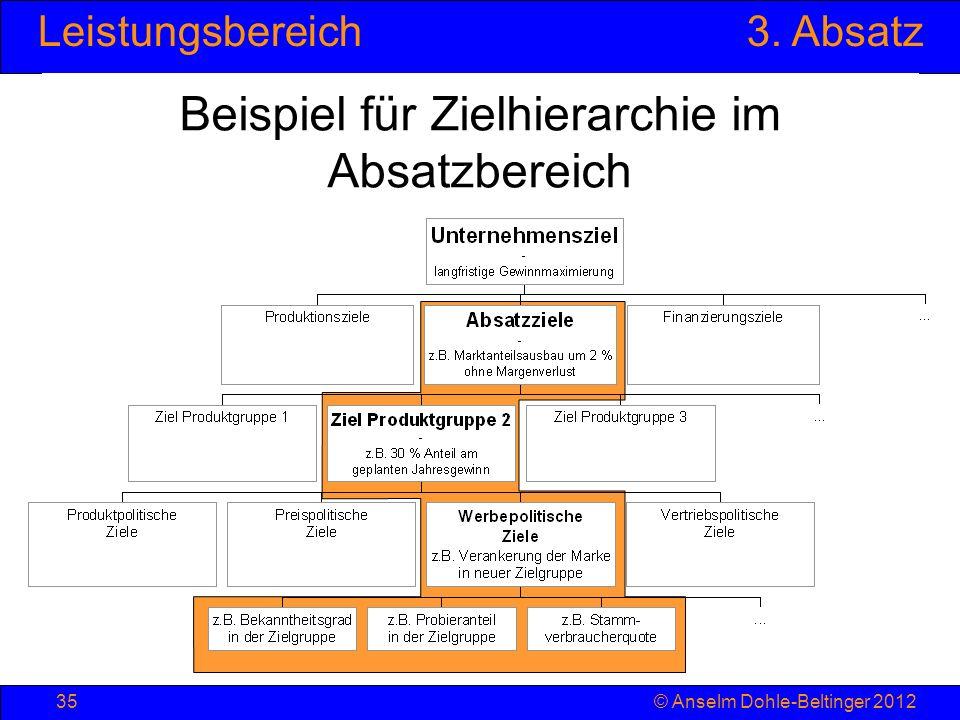 Beispiel für Zielhierarchie im Absatzbereich