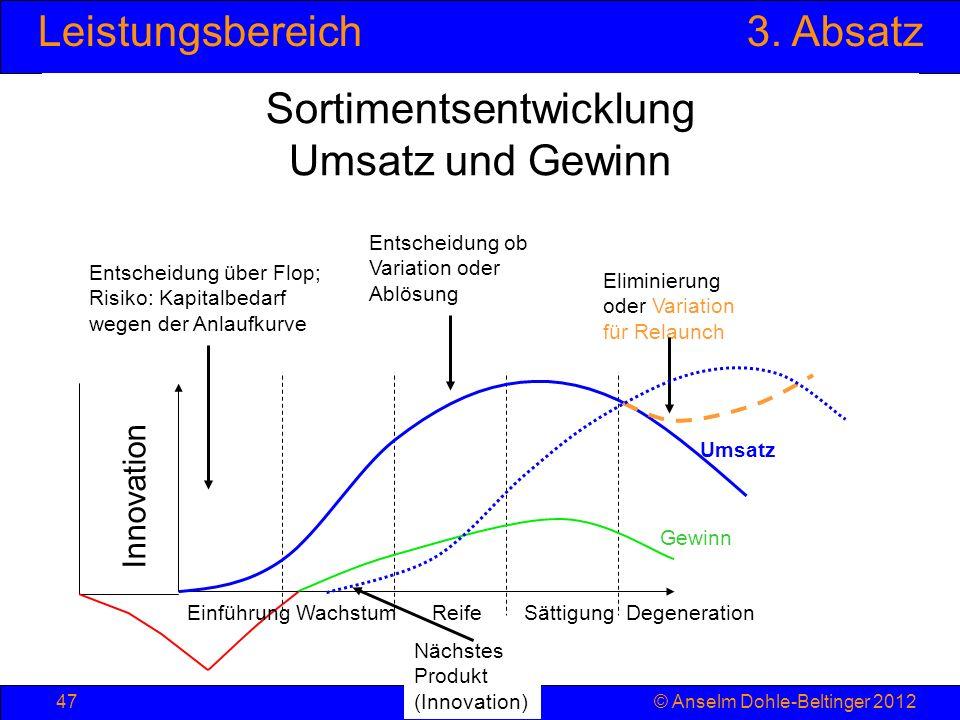 Sortimentsentwicklung Umsatz und Gewinn