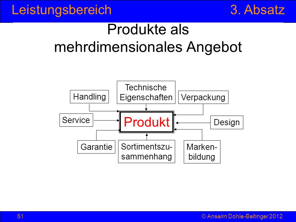 Produkte als mehrdimensionales Angebot