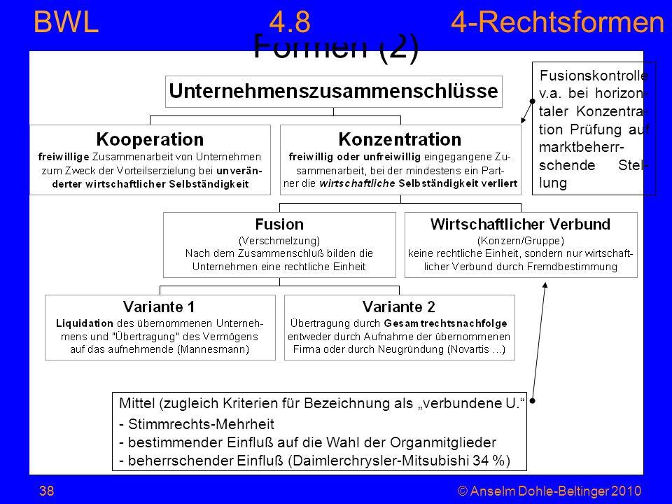 4.8 Formen (2) Fusionskontrolle v.a. bei horizon-taler Konzentra-tion Prüfung auf marktbeherr-schende Stel-lung.