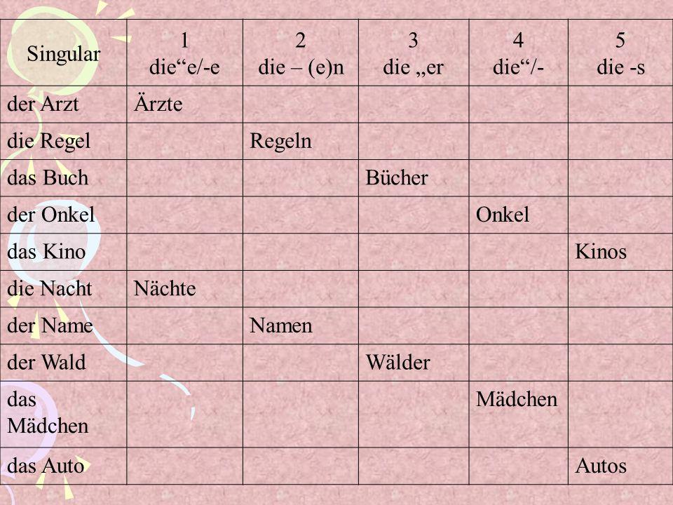 """Singular1. die e/-e. 2. die – (e)n. 3. die """"er. 4. die /- 5. die -s. der Arzt. Ärzte. die Regel. Regeln."""
