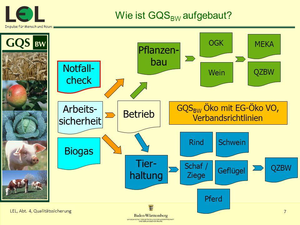 Wie ist GQSBW aufgebaut