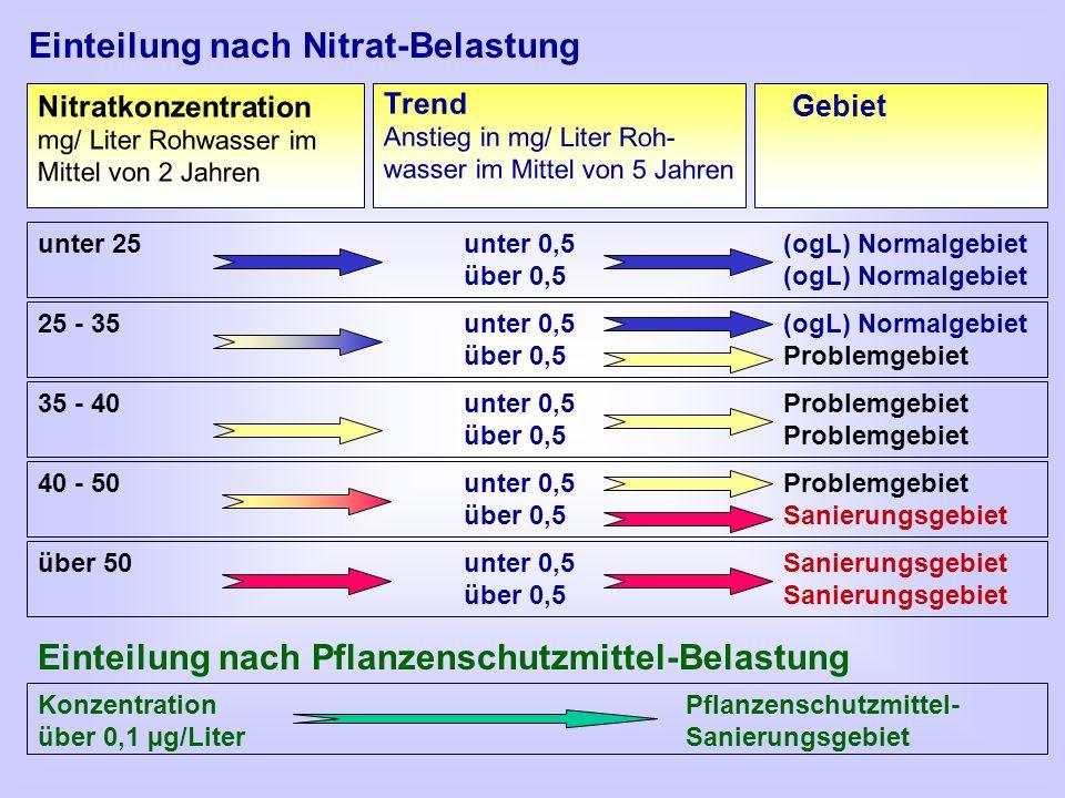 Einteilung nach Nitrat-Belastung