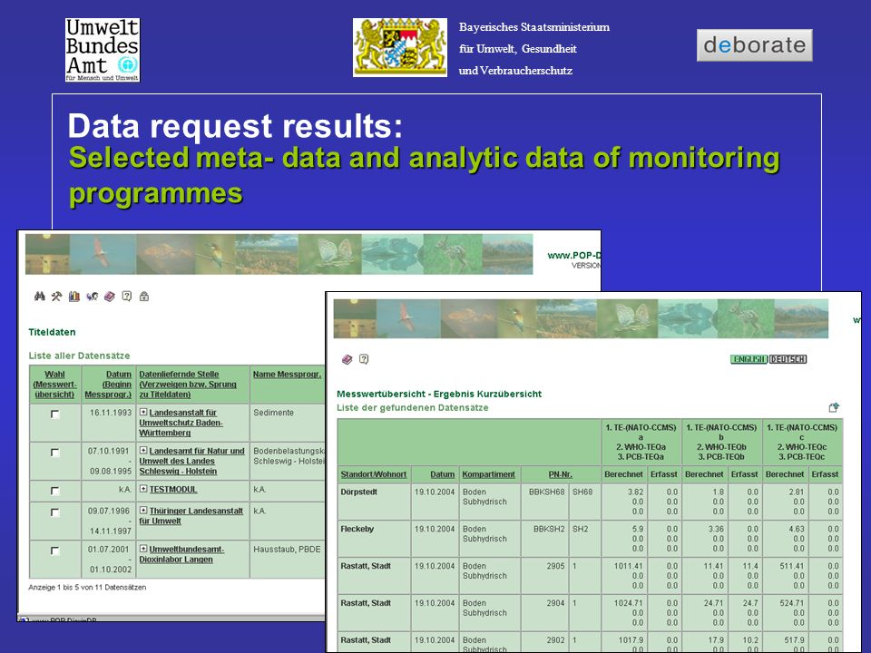 Data request results: Selected meta- data and analytic data of monitoring programmes
