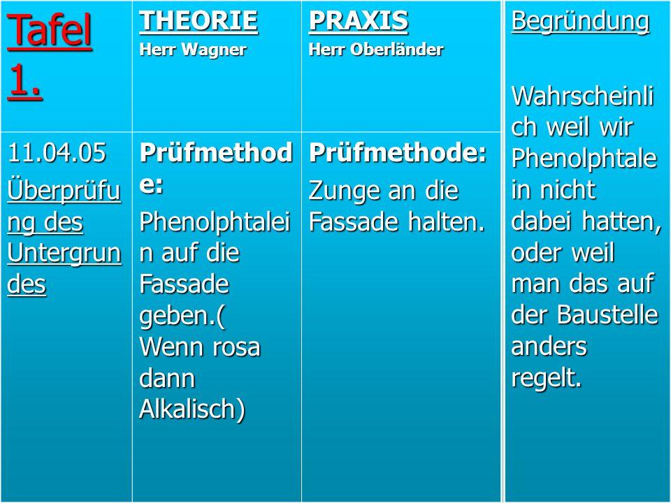 Tafel 1. THEORIE PRAXIS 11.04.05 Überprüfung des Untergrundes