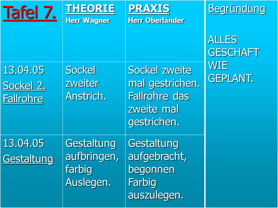 Tafel 7. THEORIE PRAXIS 13.04.05 Sockel 2. Fallrohre