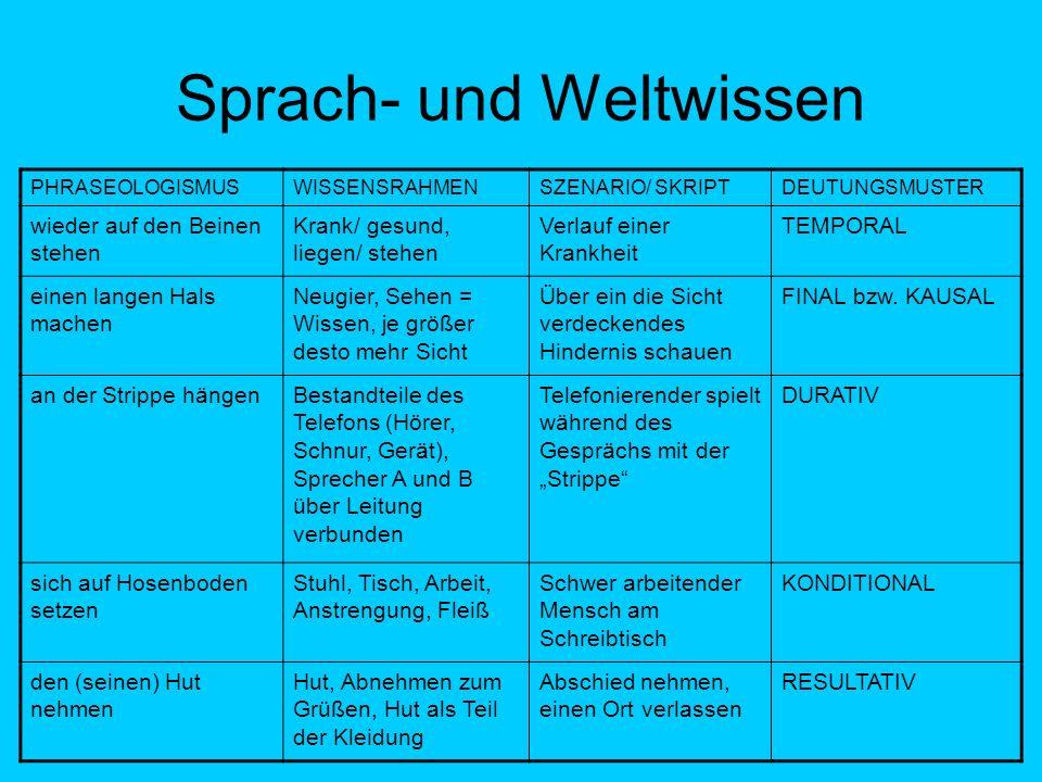 Sprach- und Weltwissen