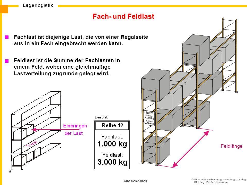 Fach- und Feldlast Feldlänge. Fachlast ist diejenige Last, die von einer Regalseite aus in ein Fach eingebracht werden kann.