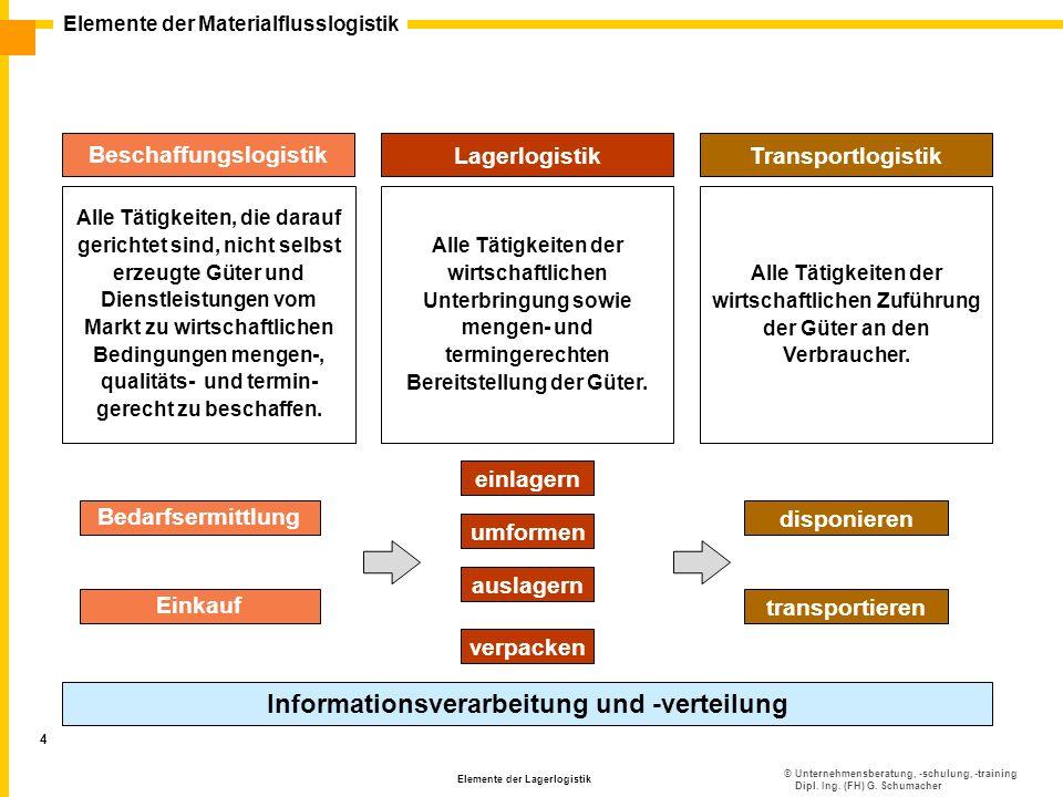 Beschaffungslogistik Informationsverarbeitung und -verteilung